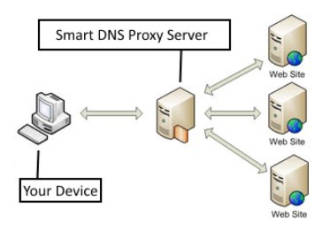 Complete Guide on What is A Smart DNS Proxy Server and How